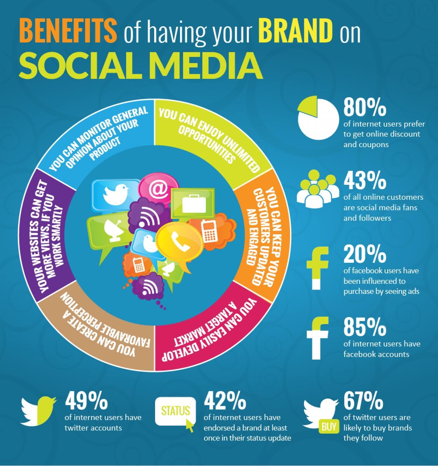 Social Media Marketing Agency Leeds