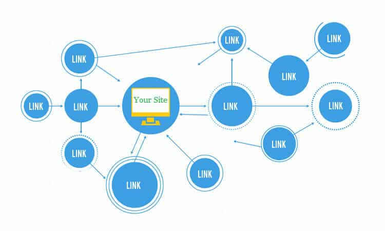 SEO Link Building Services Leeds